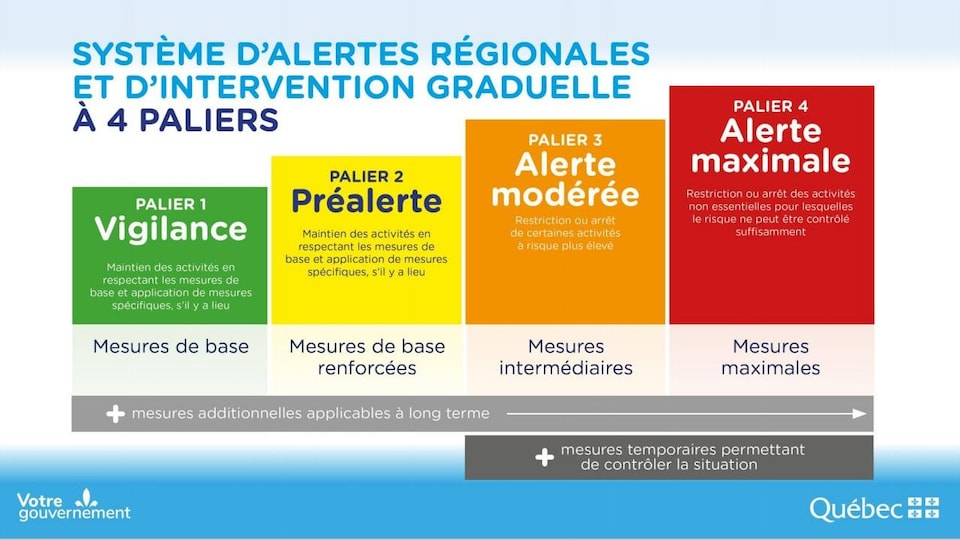 Infographic representing the four levels of Regional Alert and Progressive Intervention, separated by green, yellow, orange and red.