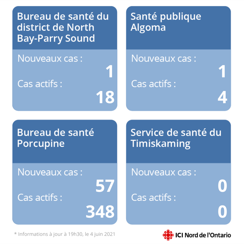 Graph showing the number of new and active cases in four regions.