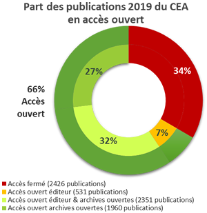 Share of 2019 CEA Publications in Open Access