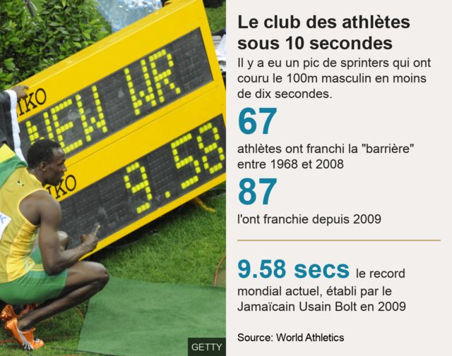 Bolt sits in front of a giant stopwatch to set his 100m world record