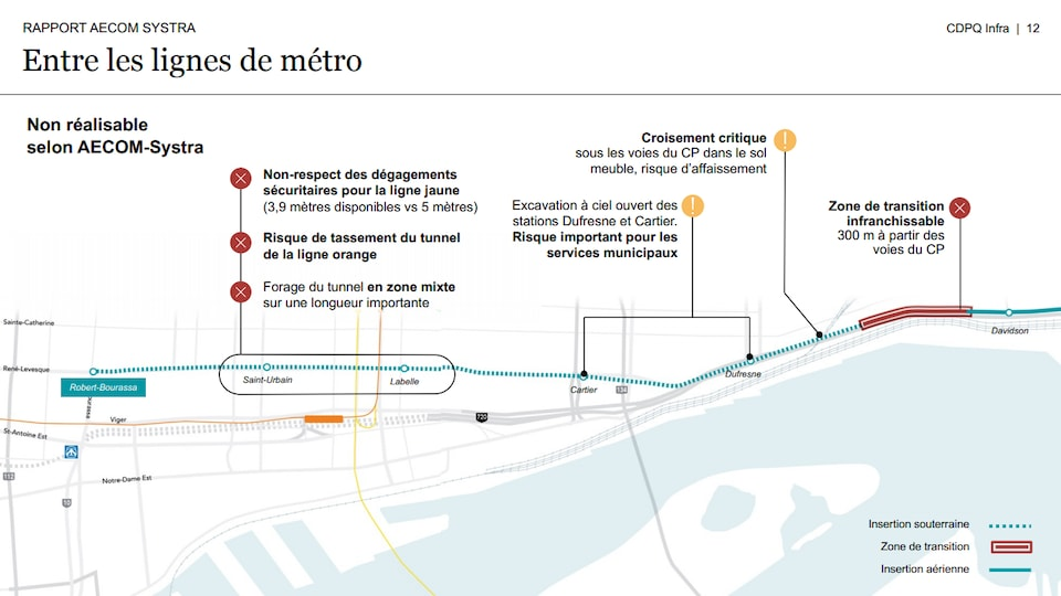 An extract from the underground scenarios summary document provided by CDPQ Infra.